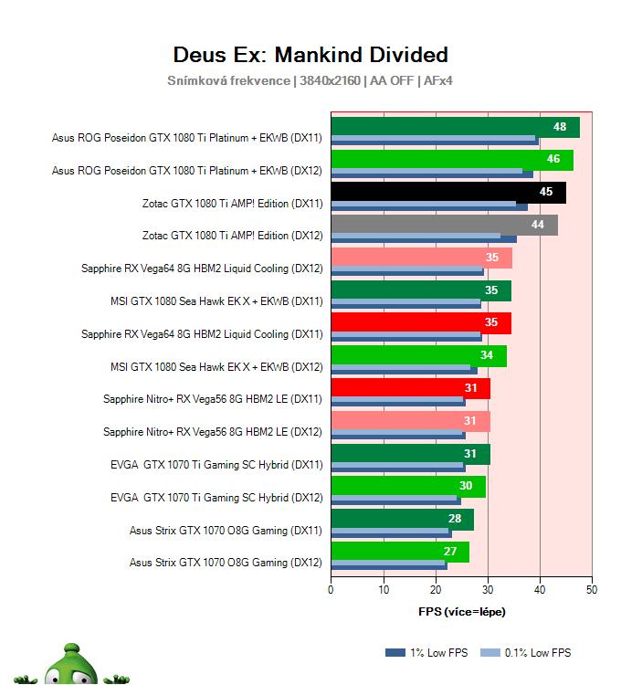 Zotac GTX 1080 Ti AMP! Edition; Deus Ex: Mankind Divided; test