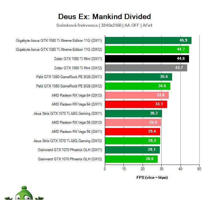 Zotac GTX 1080 Ti Mini; Deus Ex: Mankind Divided; test