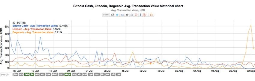 dogecoin, kryptoměny, graf