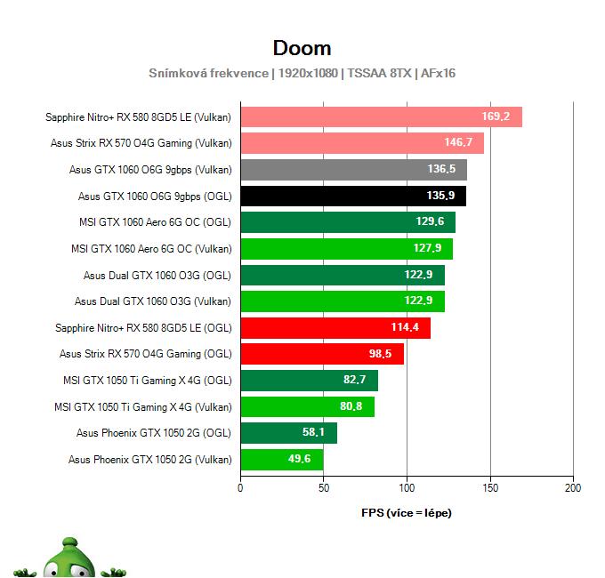 Výkon Asus GTX 1060 O6G 9GBPS v DOOM