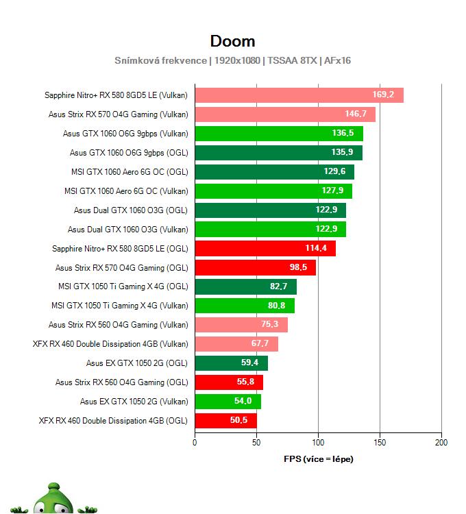 Výkon Asus Strix RX 560 O4G Gaming v DOOM