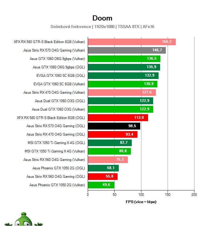Výkon Asus Strix RX 570 O4G Gaming v DOOM
