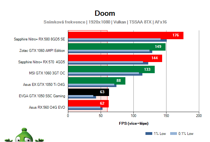 Výkon EVGA GTX 1050 SSC Gaming v DOOM