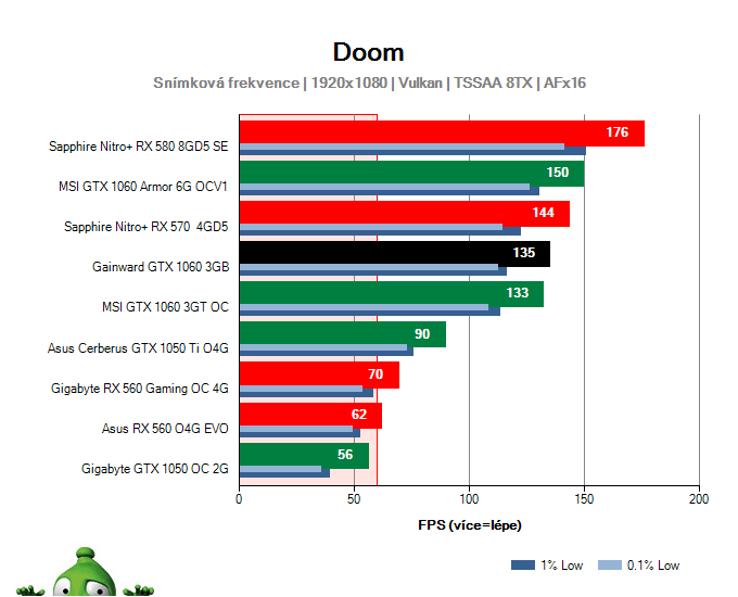 Výkon Gainward GTX 1060 3GB v DOOM