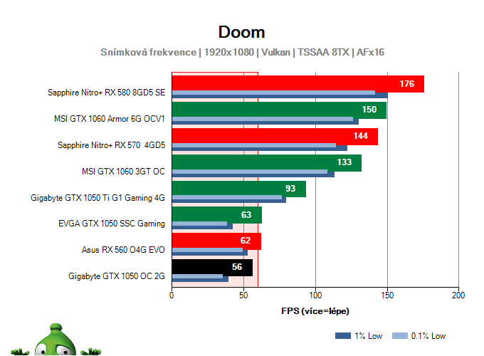 Výkon Gigabyte GTX 1050 OC 2G v DOOM