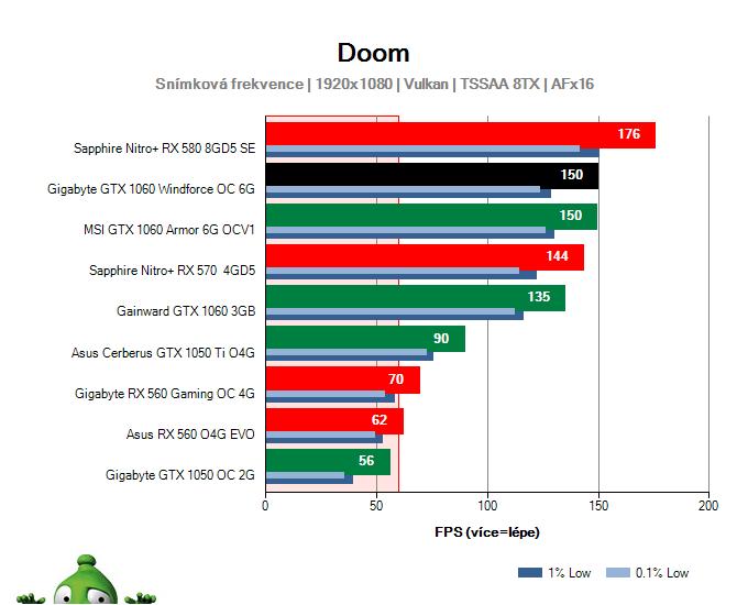Výkon Gigabyte GTX 1060 Windforce OC 6G v DOOM