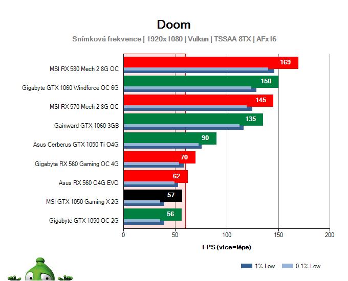 Výkon MSI GTX 1050 Gaming X 2G v DOOM
