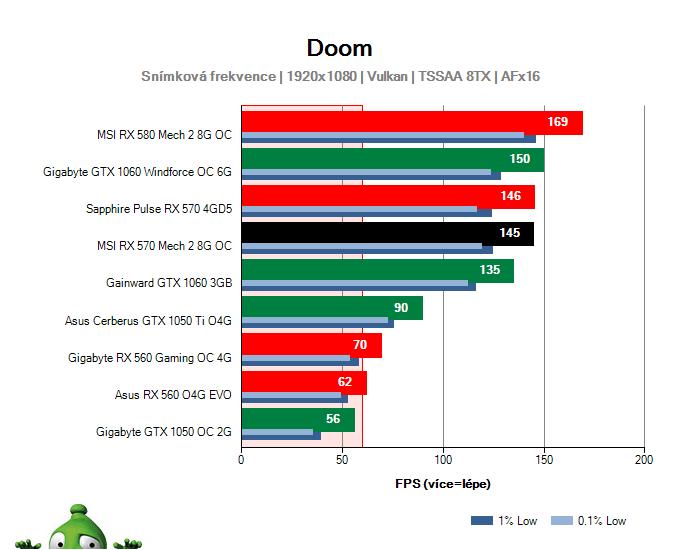 Výkon MSI RX 570 Mech 2 8G OC v DOOM