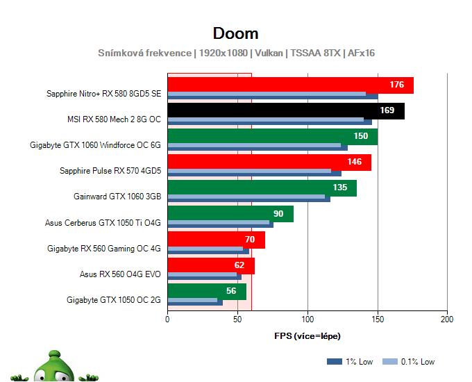 Výkon MSI RX 580 Mech 2 8G OC v DOOM
