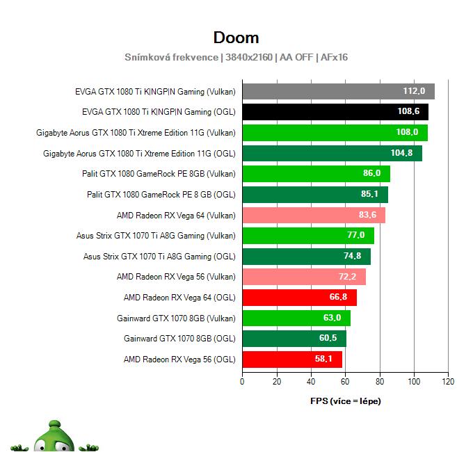 EVGA GTX 1080 Ti KINGPIN Gaming; DOOM; test