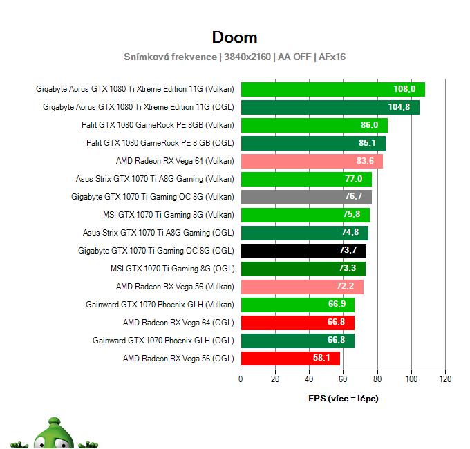 Gigabyte GTX 1070 Ti Gaming OC 8G; DOOM; test