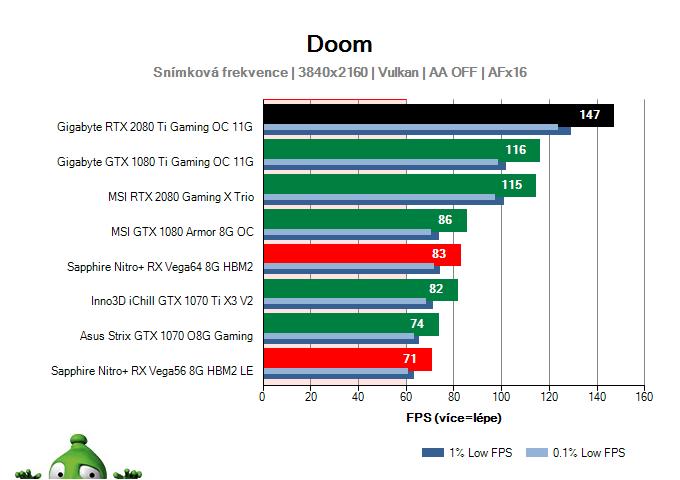 Gigabyte RTX 2080 Ti Gaming OC 11G; DOOM; test
