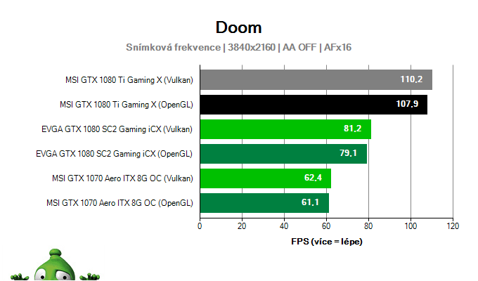 MSI GTX 1080 Ti Gaming X 11G; DOOM; test