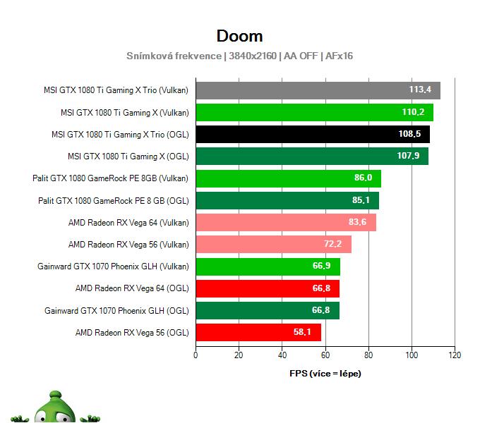 MSI GTX 1080 Ti Gaming X TRIO; DOOM; test