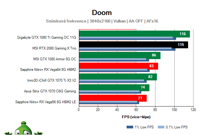 MSI RTX 2080 Gaming X TRIO; DOOM; test