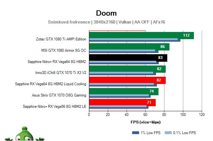 Sapphire Nitro+ RX Vega64 8G HBM2; DOOM; test
