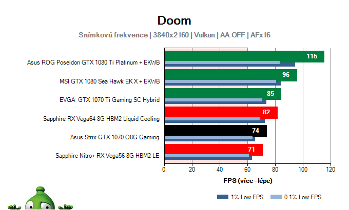 Asus Strix GTX 1070 O8G Gaming; DOOM; test