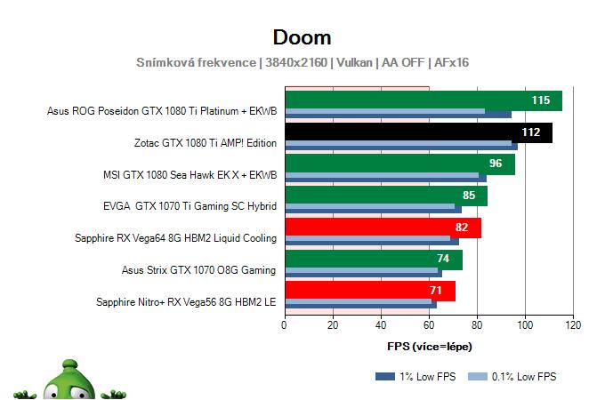 Zotac GTX 1080 Ti AMP! Edition; DOOM; test