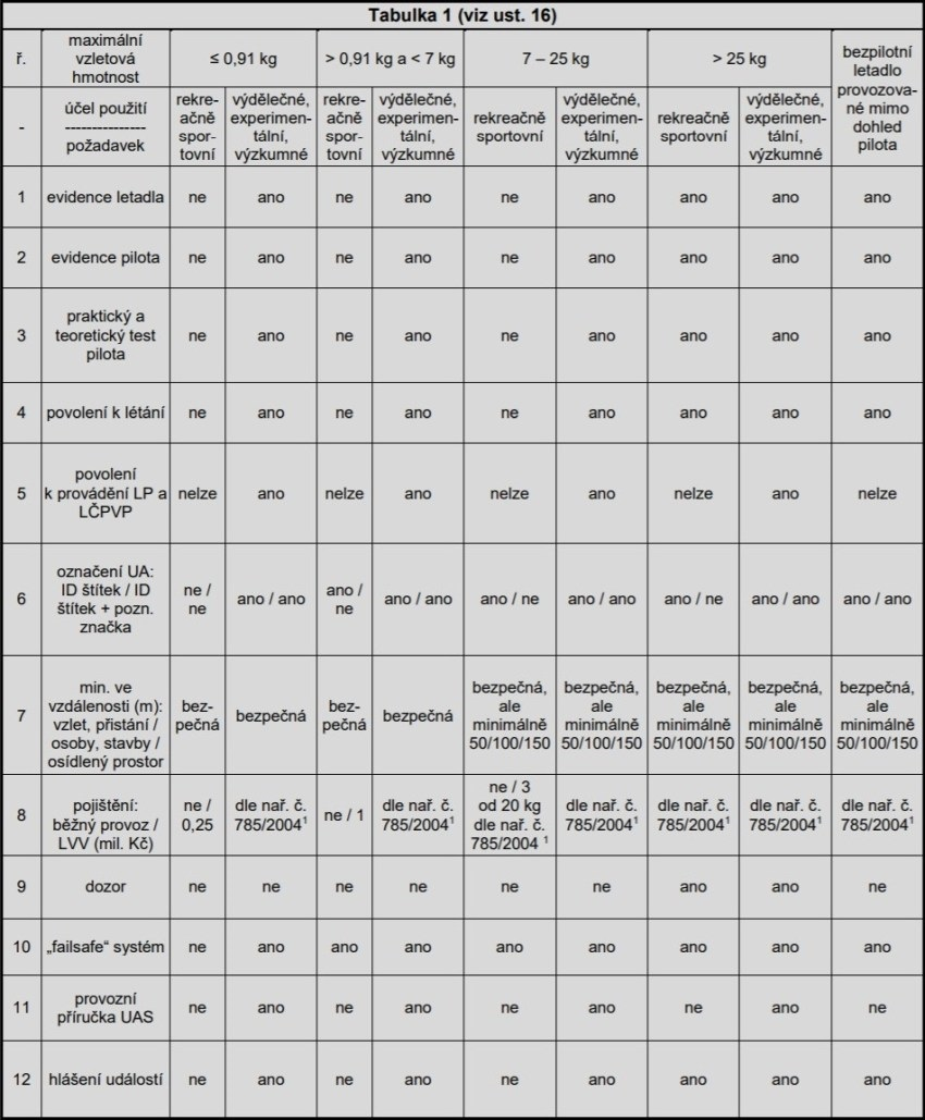 Pravidla pro drony legislativa - tabulka z doplňku X