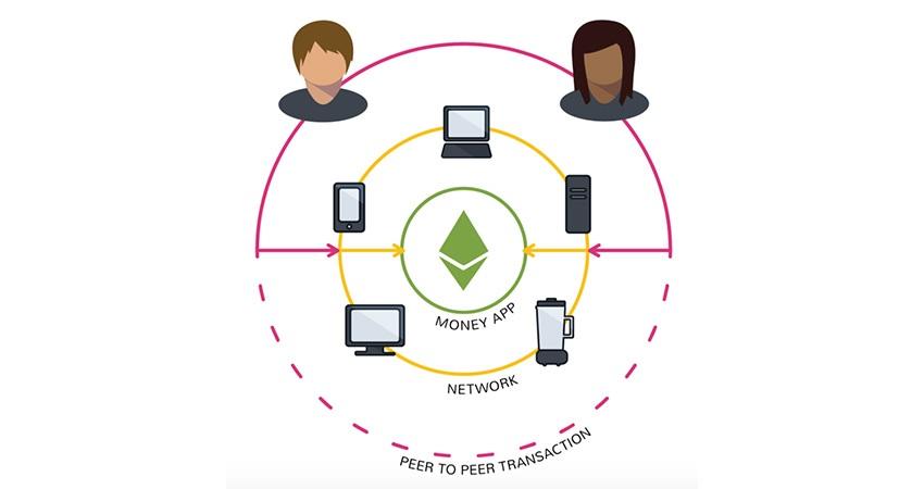 ethereum; kryptoměny; decentralizovaná síť, aplikace