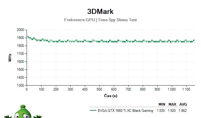 EVGA  GTX 1660 Ti XC Black Gaming; 3DMark Stress Test