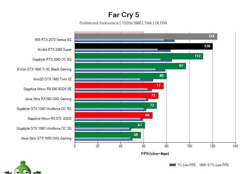 NVIDIA RTX 2060 SUPER Founders Edition; Far Cry 5; test