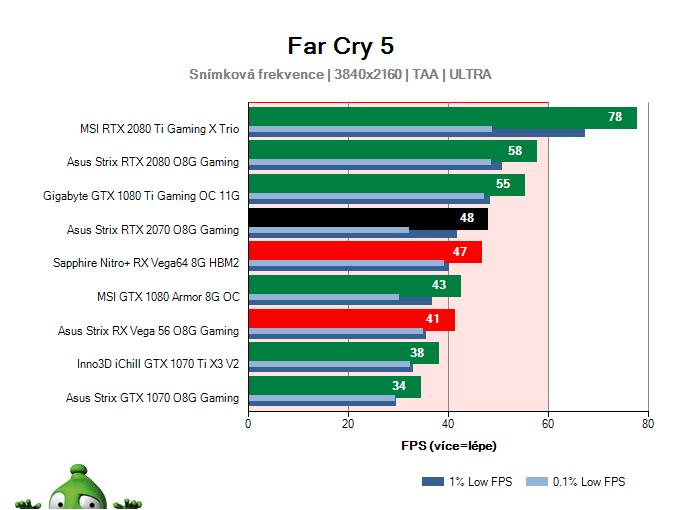 Asus Strix RTX 2070 O8G Gaming; Far Cry 5; test