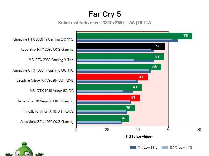 Asus Strix RTX 2080 O8G Gaming; Far Cry 5; test