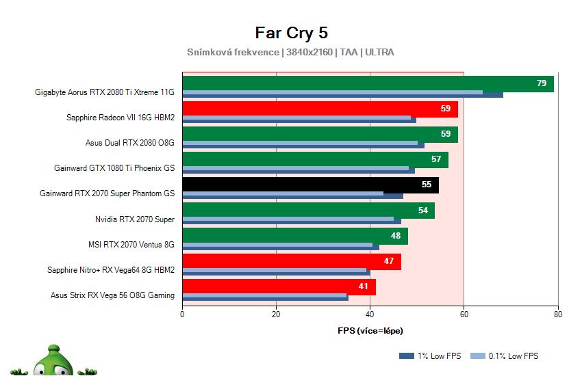 Gainward RTX 2070 SUPER Phantom GS; Far Cry 5; test