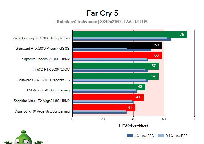 GAINWARD RTX 2080 Phoenix GS 8G; Far Cry 5; test