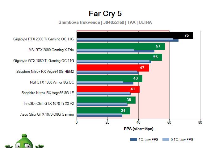 Gigabyte RTX 2080 Ti Gaming OC 11G; Far Cry 5; test