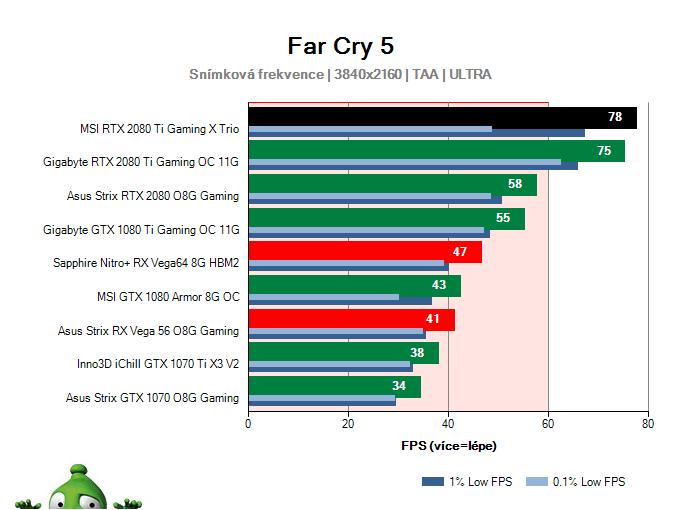 MSI RTX 2080 Ti Gaming X TRIO; Far Cry 5; test