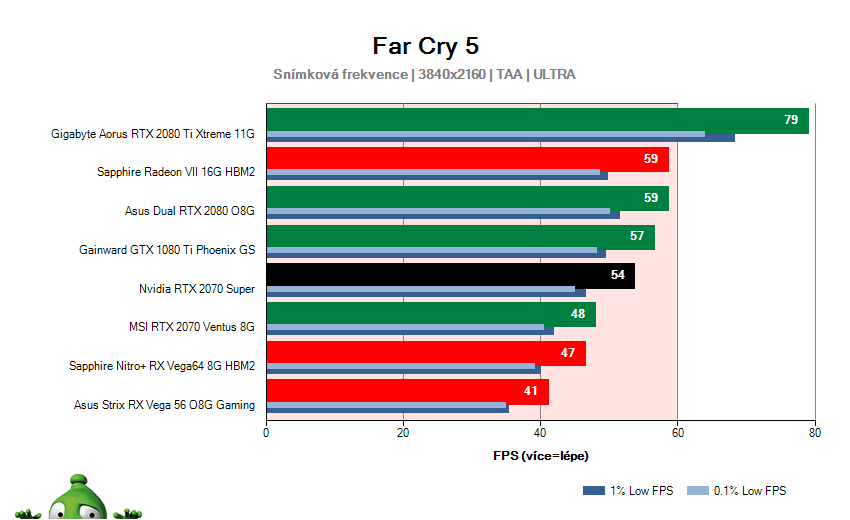 NVIDIA RTX 2070 SUPER Founders Edition; Far Cry 5; test