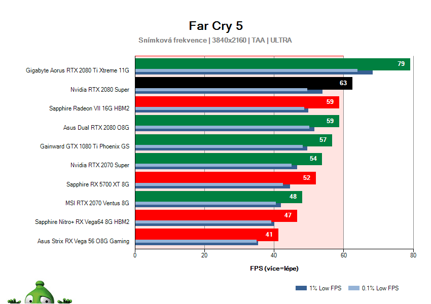 NVIDIA RTX 2080 SUPER Founders Edition; Far Cry 5; test
