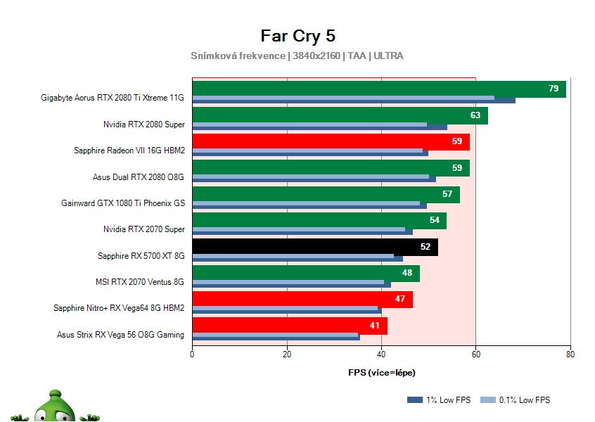 Sapphire RX 5700 XT 8G; Far Cry 5; test