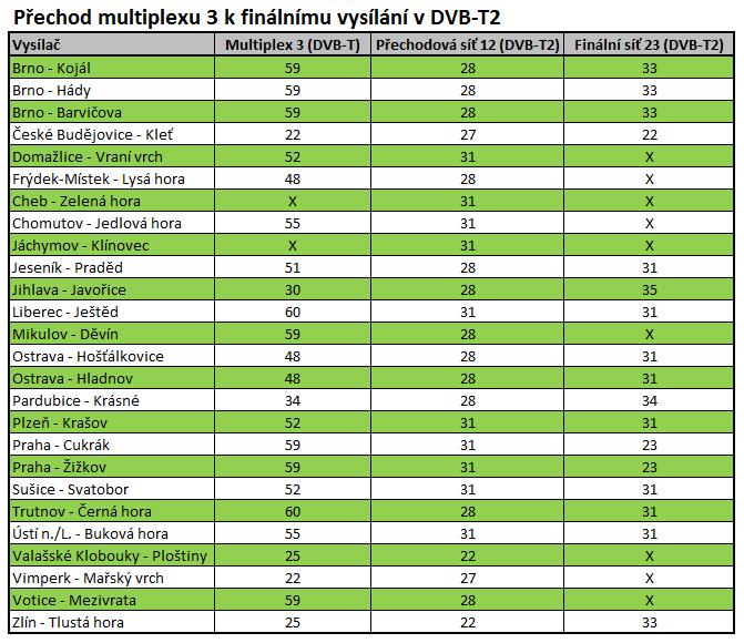 Co je DVB-T2 - Finální síť 23