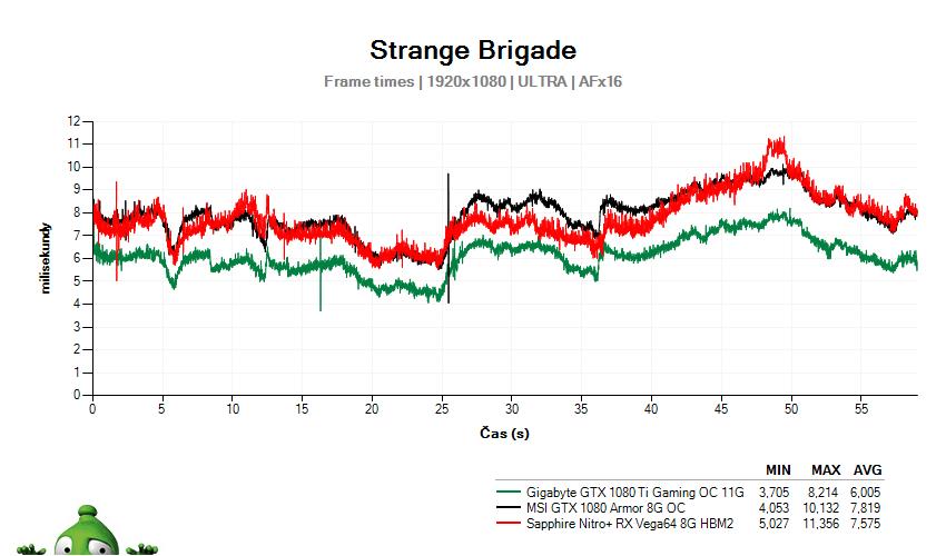 Strange Brigade; časy snímků