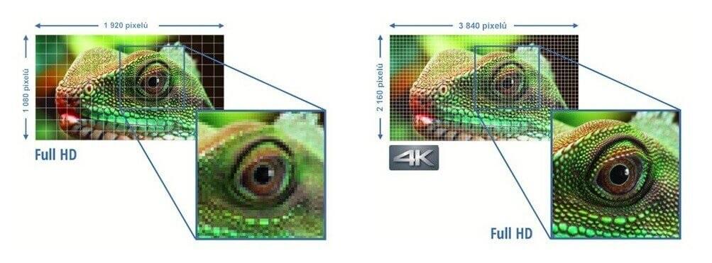 Rozlišení 4K vs Full HD