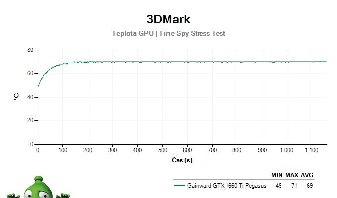 Gainward GTX 1660 Ti Pegasus; 3DMark Stress Test