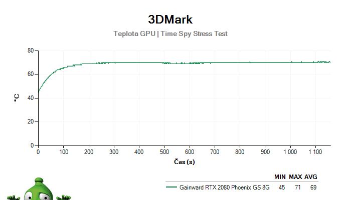 GAINWARD RTX 2080 Phoenix GS 8G; 3DMark Stress Test