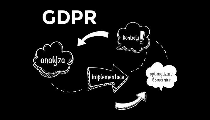 Demingův diagram, GDPR