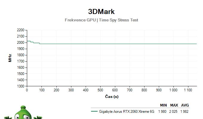 Gigabyte AORUS RTX 2060 XTREME 6G; 3DMark Stress Test