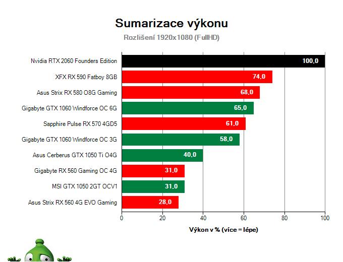 NVIDIA RTX 2060 Founders Edition; Výsledky testu; Sumarizace výkonu