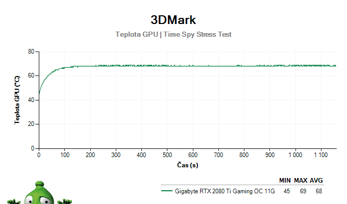 Gigabyte RTX 2080 Ti Gaming OC 11G; 3DMark Stress Test