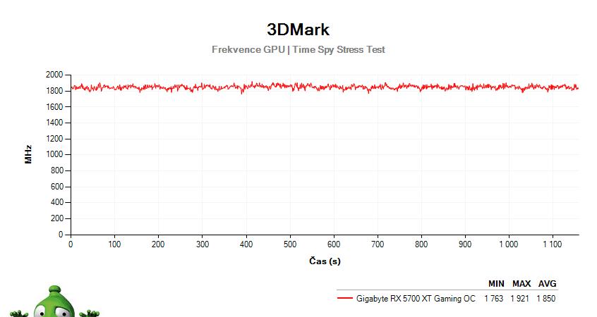 Gigabyte RX 5700 XT Gaming OC; 3DMark Stress Test