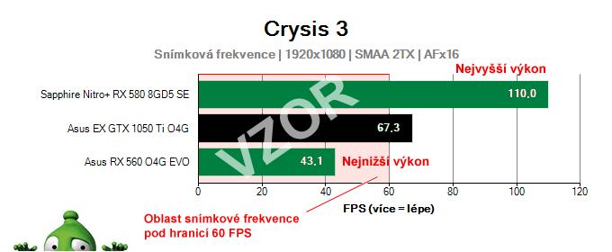 Graf snímkové frekvence vzor