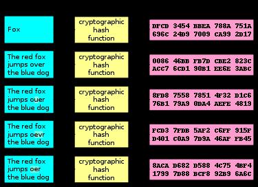 Hash funkce