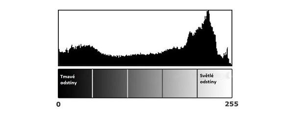 Ukázka histogramu