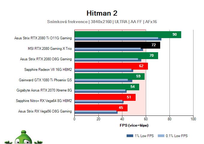 MSI RTX 2080 Gaming X TRIO; Hitman 2; test