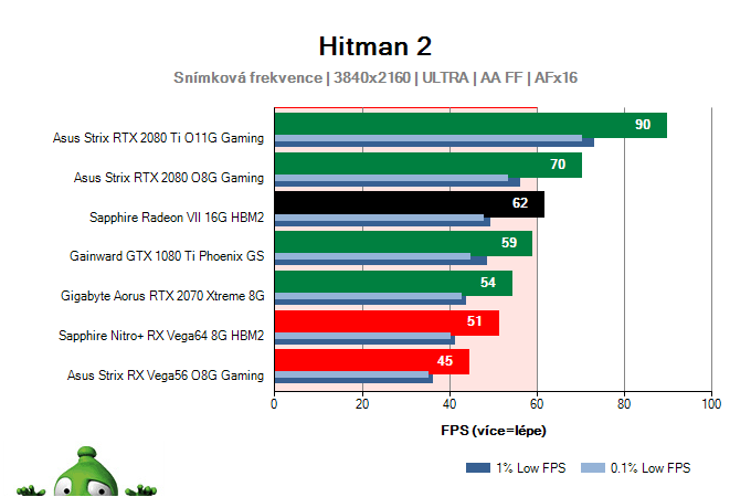 Sapphire Radeon VII 16G HBM2; Hitman 2; test
